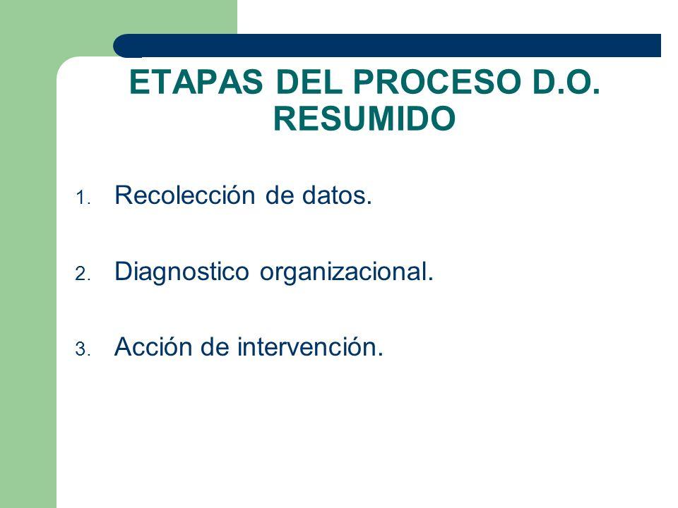 ETAPAS DEL PROCESO D.O. RESUMIDO 1. Recolección de datos. 2. Diagnostico organizacional. 3. Acción de intervención.