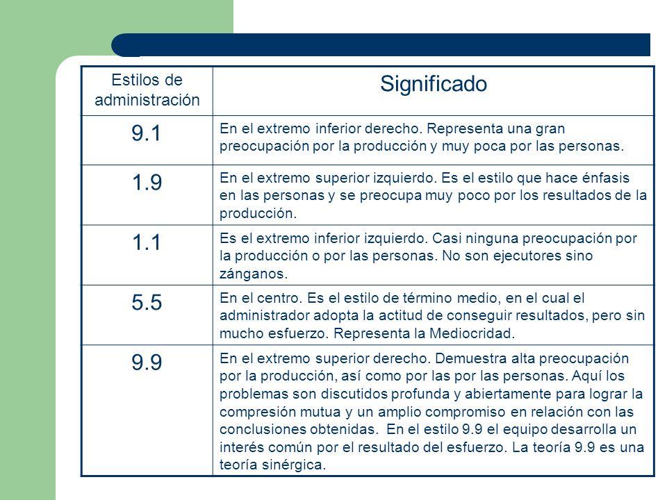 Estilos de administración Significado 9.1 En el extremo inferior derecho. Representa una gran preocupación por la producción y muy poca por las person