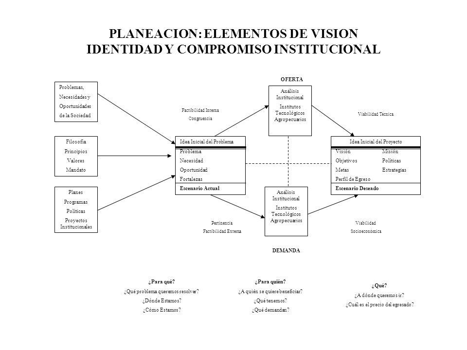 PLANEACION: ELEMENTOS DE VISION IDENTIDAD Y COMPROMISO INSTITUCIONAL Problemas, Necesidades y Oportunidades de la Sociedad Análisis Institucional Inst