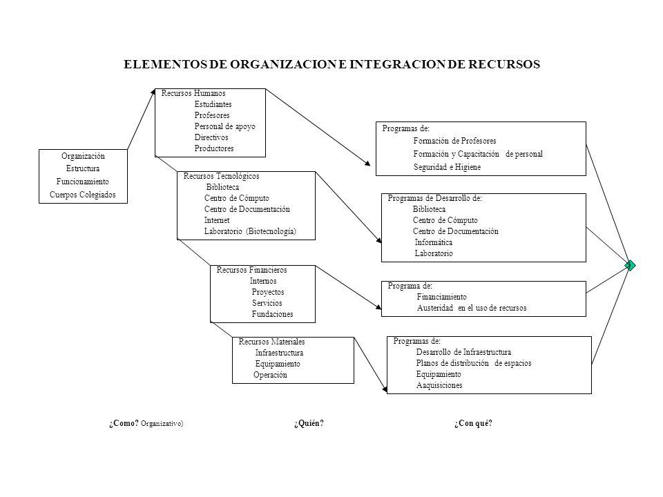 ELEMENTOS DE ORGANIZACION E INTEGRACION DE RECURSOS Recursos Humanos Estudiantes Profesores Personal de apoyo Directivos Productores Organización Estr