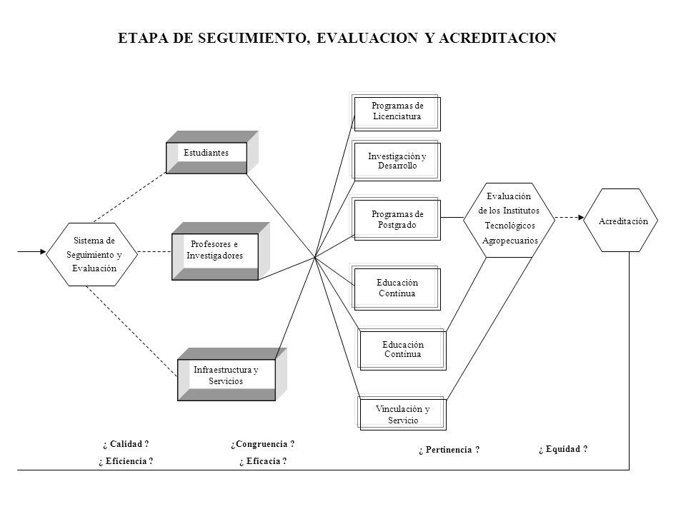 ETAPA DE SEGUIMIENTO, EVALUACION Y ACREDITACION Programas de Licenciatura Estudiantes Sistema de Seguimiento y Evaluación Investigación y Desarrollo P