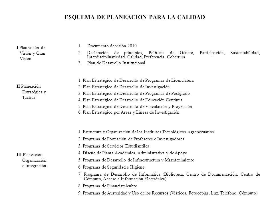 ESQUEMA DE PLANEACION PARA LA CALIDAD I Planeación de Visión y Gran Visión 1. Documento de visión 2010 2. Declaración de principios, Políticas de Géne
