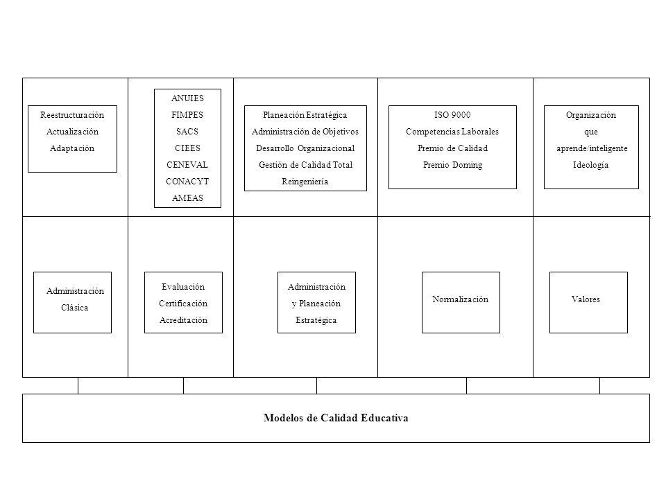 Reestructuración Actualización Adaptación ANUIES FIMPES SACS CIEES CENEVAL CONACYT AMEAS Planeación Estratégica Administración de Objetivos Desarrollo