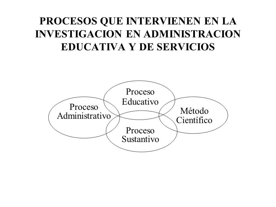 PROCESOS QUE INTERVIENEN EN LA INVESTIGACION EN ADMINISTRACION EDUCATIVA Y DE SERVICIOS Proceso Educativo Proceso Administrativo Método Científico Pro
