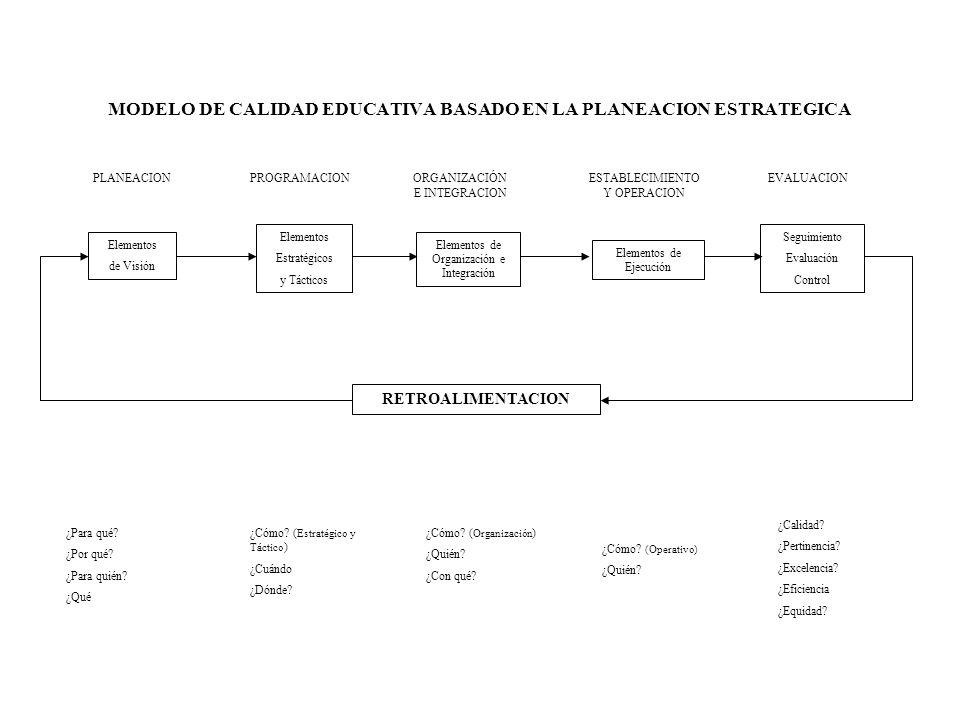 MODELO DE CALIDAD EDUCATIVA BASADO EN LA PLANEACION ESTRATEGICA Elementos de Visión Elementos Estratégicos y Tácticos PLANEACIONPROGRAMACIONORGANIZACI