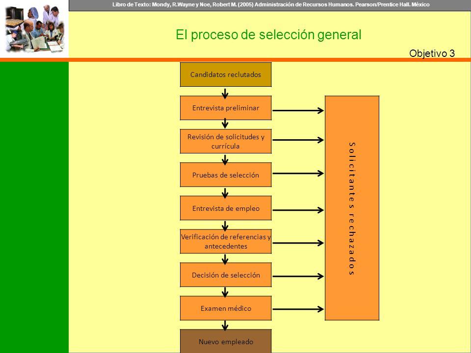 Libro de Texto: Mondy, R.Wayne y Noe, Robert M. (2005) Administración de Recursos Humanos. Pearson/Prentice Hall. México Objetivo 3 El proceso de sele