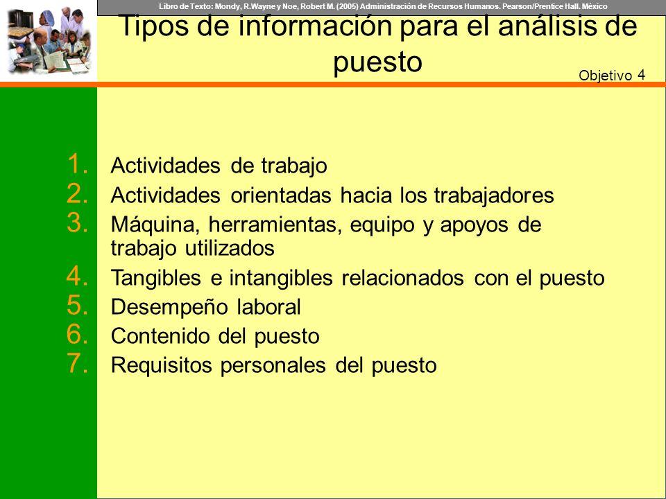 Libro de Texto: Mondy, R.Wayne y Noe, Robert M. (2005) Administración de Recursos Humanos. Pearson/Prentice Hall. México Tipos de información para el