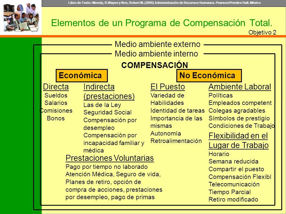 Libro de Texto: Mondy, R.Wayne y Noe, Robert M. (2005) Administración de Recursos Humanos. Pearson/Prentice Hall. México Objetivo 2 Elementos de un Pr