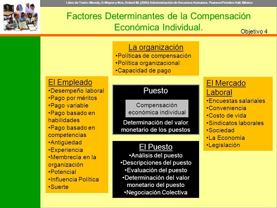 Libro de Texto: Mondy, R.Wayne y Noe, Robert M. (2005) Administración de Recursos Humanos. Pearson/Prentice Hall. México Objetivo Factores Determinant