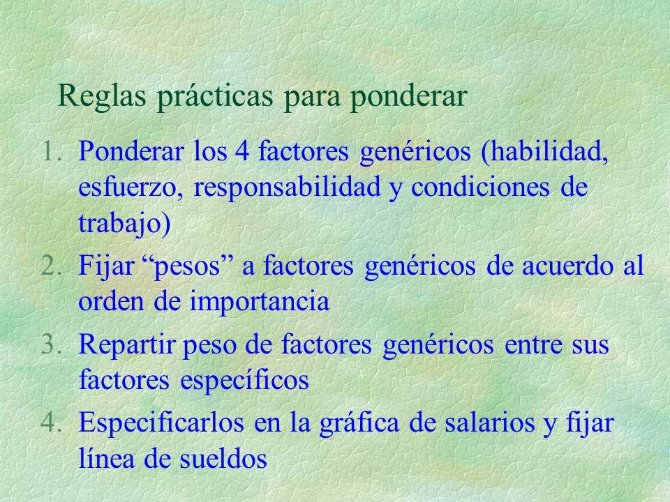 Reglas prácticas para ponderar 1.Ponderar los 4 factores genéricos (habilidad, esfuerzo, responsabilidad y condiciones de trabajo) 2.Fijar pesos a fac