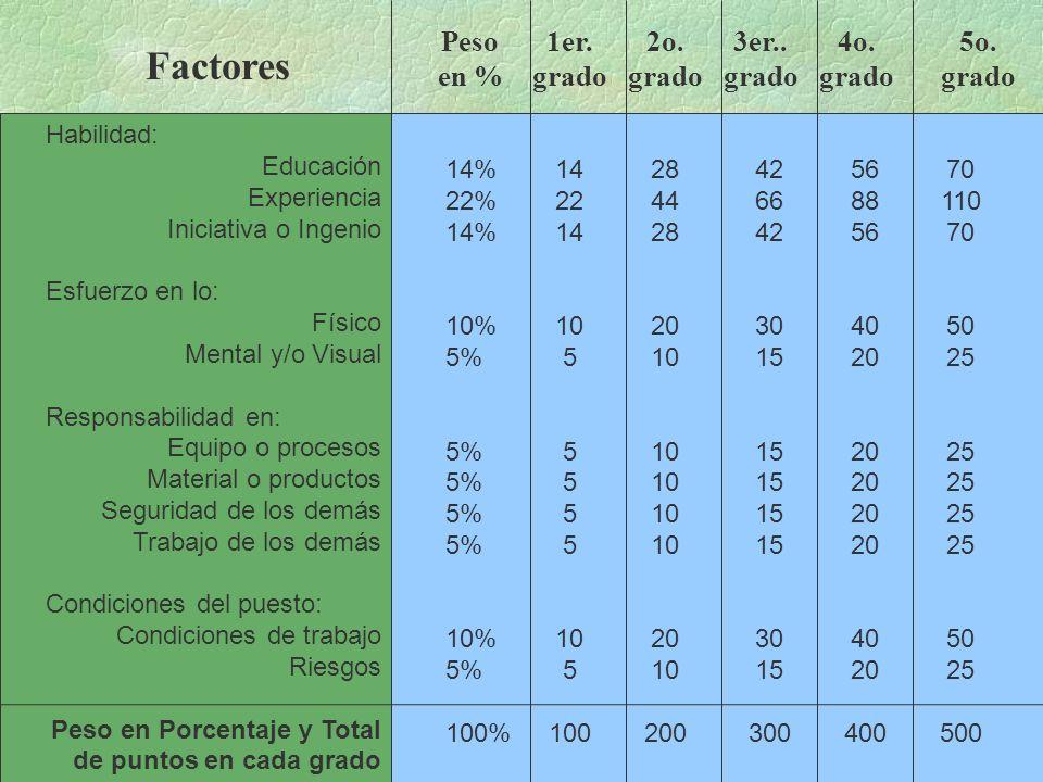 Habilidad: Educación Experiencia Iniciativa o Ingenio Esfuerzo en lo: Físico Mental y/o Visual Responsabilidad en: Equipo o procesos Material o productos Seguridad de los demás Trabajo de los demás Condiciones del puesto: Condiciones de trabajo Riesgos Peso en Porcentaje y Total de puntos en cada grado 14% 22% 14% 10% 5% 10% 5% 100% 14 22 14 10 5 10 5 100 28 44 28 20 10 20 10 200 42 66 42 30 15 30 15 300 56 88 56 40 20 40 20 400 70 110 70 50 25 50 25 500 Factores Peso en % 1er.