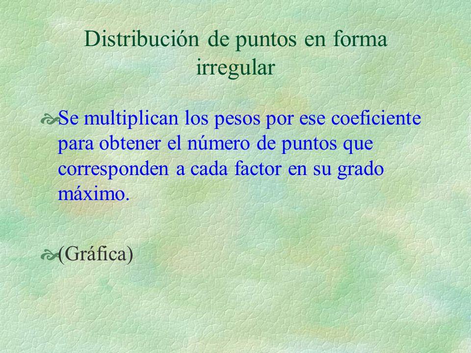 Se multiplican los pesos por ese coeficiente para obtener el número de puntos que corresponden a cada factor en su grado máximo. (Gráfica) Distribució