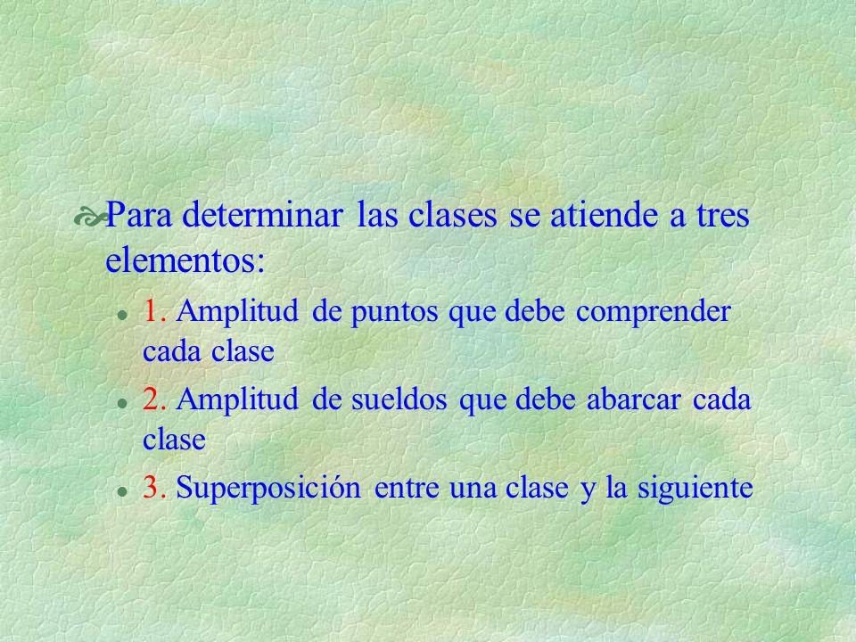 Para determinar las clases se atiende a tres elementos: l 1. Amplitud de puntos que debe comprender cada clase l 2. Amplitud de sueldos que debe abarc