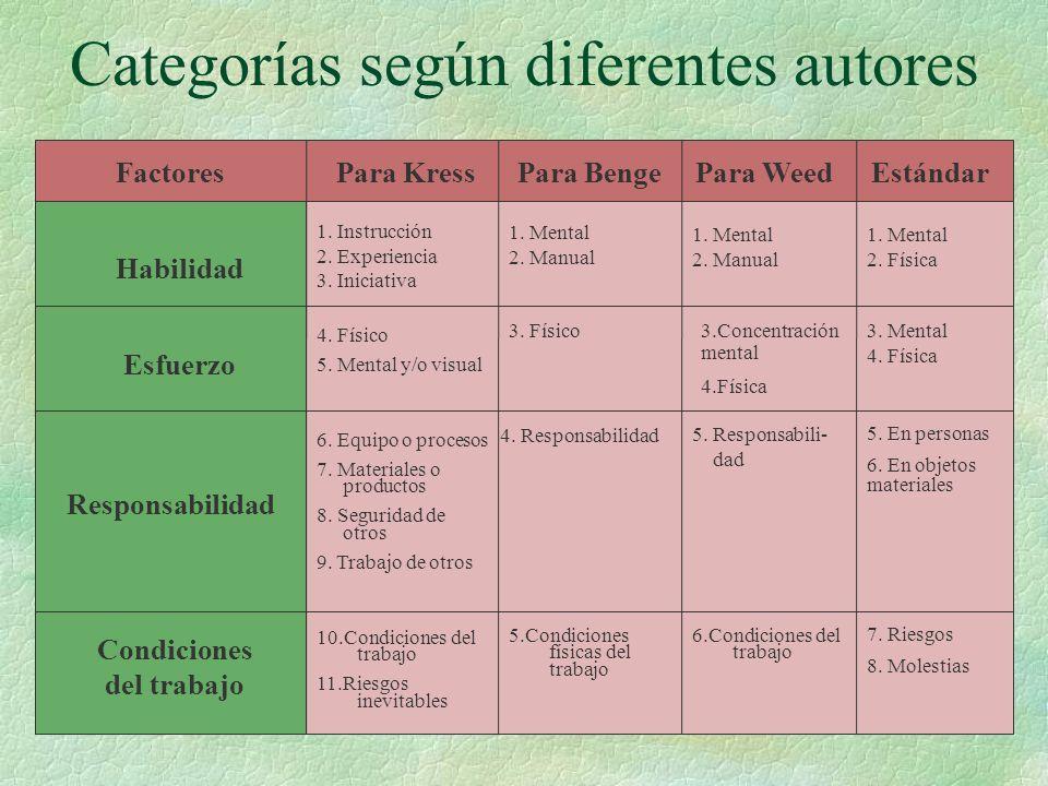 FactoresPara WeedPara BengePara KressEstándar Habilidad Condiciones del trabajo Responsabilidad Esfuerzo 1. Instrucción 2. Experiencia 3. Iniciativa 6