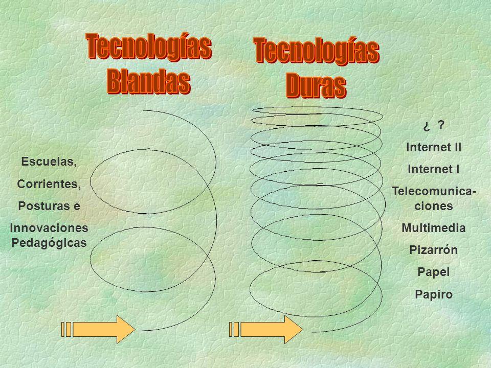 Escuelas, Corrientes, Posturas e Innovaciones Pedagógicas ¿ ? Internet II Internet I Telecomunica- ciones Multimedia Pizarrón Papel Papiro
