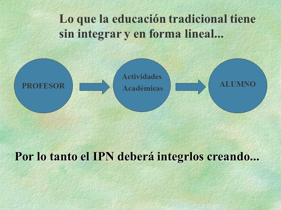 PROFESOR Lo que la educación tradicional tiene sin integrar y en forma lineal... ALUMNO Académicas Actividades Por lo tanto el IPN deberá integrlos cr