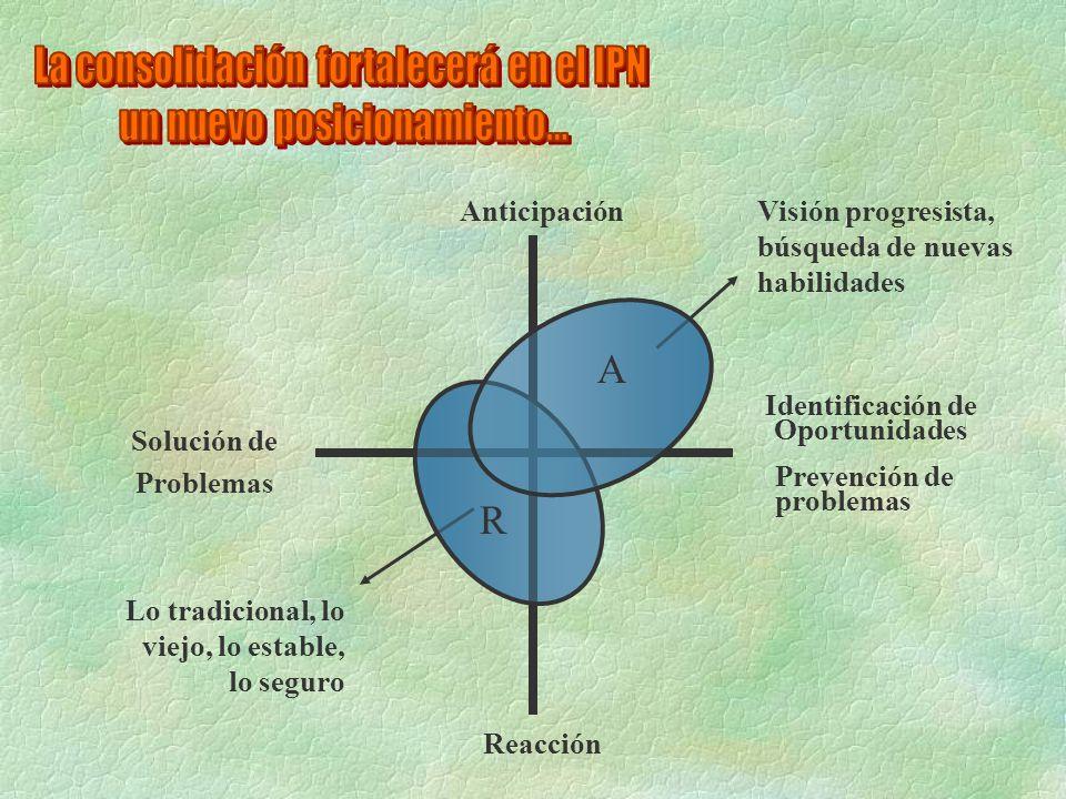 Anticipación Reacción Solución de Problemas Identificación de Oportunidades Prevención de problemas Visión progresista, búsqueda de nuevas habilidades