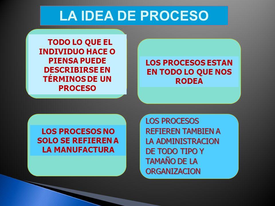 UN PROCESO ES LA TRANSFORMACIÓN DE INSUMOS (INPUTS) EN SALIDAS O PRODUCTOS (OUTPUTS)