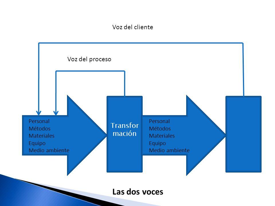Las transacciones entre clientes y proveedores se facilitan mediante dos fuentes de comunicación: LA VOZ DEL CLIENTE LA VOZ DEL PROCESO VOZ DEL CLIENTE VOZ DEL PROCESO