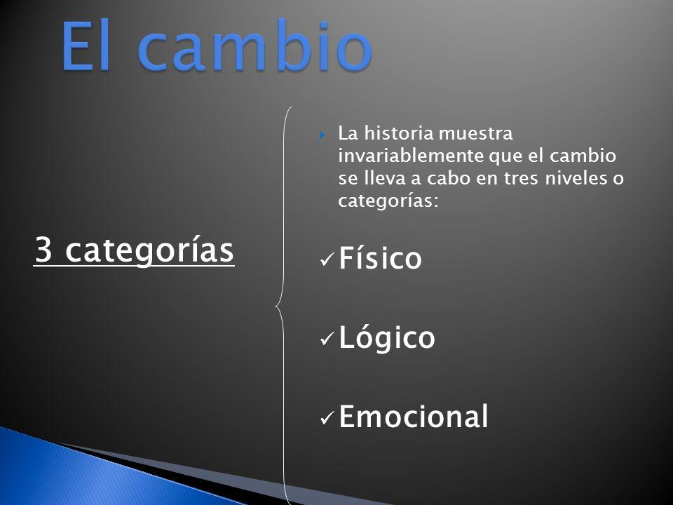 ELEMENTOS DE LA TEORIA DEL CAMBIO: LA CATEGORIA EMOCIONAL Es la categoría más difícil de planear o de implantar para muchos hombres de negocios.