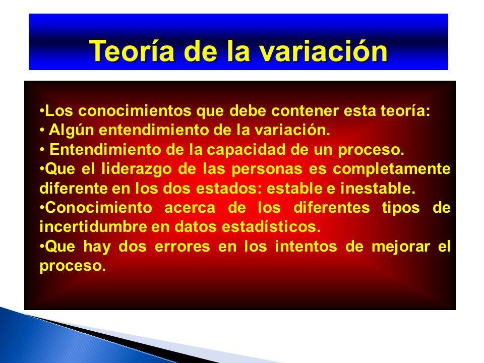 Teoría de sistemas El propósito de un sistema o proceso se determina mediante la definición operativa de la voz del cliente.