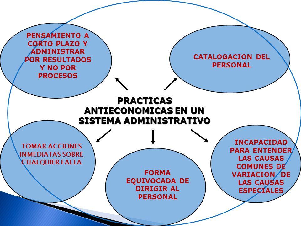 PRACTICAS ANTIECONOMICAS EN UN SISTEMA ADMINISTRATIVO PENSAMIENTO A CORTO PLAZO Y ADMINISTRAR POR RESULTADOS Y NO POR PROCESOS CATALOGACION DEL PERSONAL TOMAR ACCIONES INMEDIATAS SOBRE CUALQUIER FALLA INCAPACIDAD PARA ENTENDER LAS CAUSAS COMUNES DE VARIACION DE LAS CAUSAS ESPECIALES FORMA EQUIVOCADA DE DIRIGIR AL PERSONAL