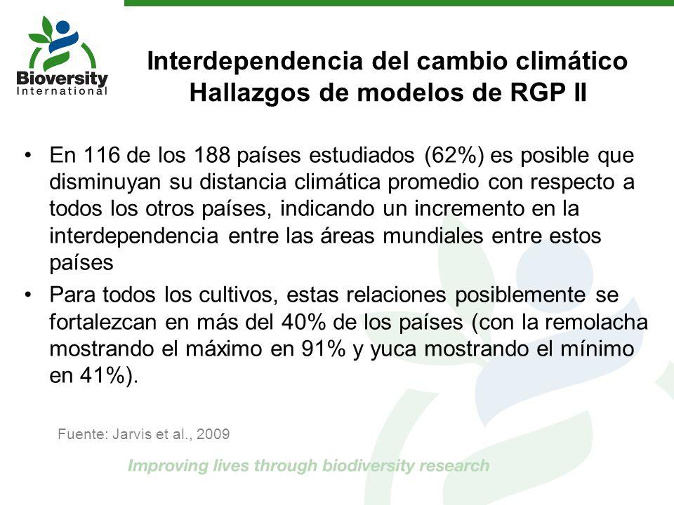 Interdependencia del cambio climático Hallazgos de modelos de RGP II En 116 de los 188 países estudiados (62%) es posible que disminuyan su distancia