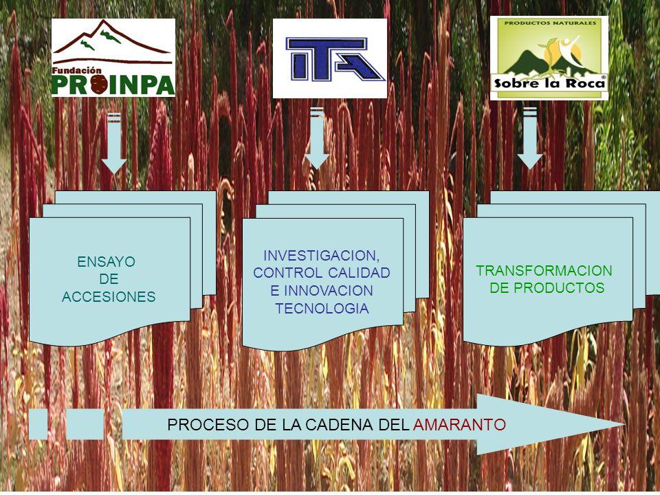 Estudios sobre el valor nutricional del grano de amaranto y su perspectiva industrial Análisis Físico – Químico Normas Bolivianas: NB 226003, Amaranto – Definiciones y NB 336004, Amaranto- Clasificación y Requisitos PARAMETROMETODO / NORMA DE ENSAYO ANALISIS NUTRICIONAL Calorías (Kcal/100 g)Cálculo/ NB-669, 1996 Proteína N*6,25; (%)Kjeldalh/ NB-666.