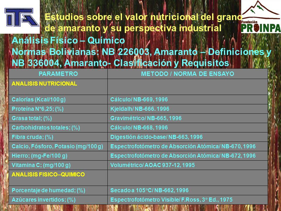 VALOR NUTRICIONAL DE LAS EOS - AMARANTO PARAMETROSL – 42L - 49L - 19L - 20L - 31L - 28L - 14L – 13L - 18L -006 ANALISIS FISICO–QUIMICO Calorías (Kcal/100 g)394390396393394389395392410395 Proteína N*6,25; (%)14,8 12,812,314,214,512,713,512,413,5 Grasa total; (%)7,166,697,146,727,126,087,166,8510,47,51 Carbohidratos totales; (%)67,767,570,170,768,368,970,069,166,668,3 Fibra cruda; (%)3,464,504,233,604,393,982,614,313,954,59 Calcio; (mg-Ca/100 g)23324618418225931022581,152,597,4 Hierro; (mg-Fe/100 g)9,439,464,785,0110,58,745,2213,020,514,3 Vitamina C; (mg/100 g)1,410,681,020,900,510,770,642,081,822,60 Porcentaje de Humedad; (%)8,428,758,118,308,288,238,36 8,348,18 Azúcares invertidos; (%)2,453,041,611,122,323,310,701,601,641,36
