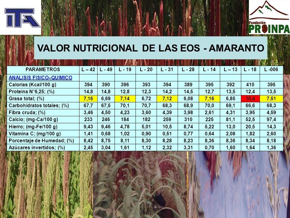 Investigación de la calidad nutritiva del amaranto por edades Perfil de Proyecto: Investigación del Valor Nutricional del Amaranto (Amarantus caudatus) en Grupos Etarios de 0 a 6 Años en las Guarderías del SEDEGES ITA-RP-PY-36-2009 Perfil de Proyecto: Investigación del Valor Nutricional del Amaranto (Amarantus caudatus) en Grupos Etarios de 0 a 6 Años en las Guarderías del SEDEGES ITA-RP-PY-36-2009 Centro Bolivia:10 niños/niñas desnutrición leve Centro Patacón:18 niños (as) desnutrición leve Centro social:1 niño desnutrición moderada Centro Japón:13 niños/niñas desnutrición leve 2 niños/niñas desnutrición moderada Total (tamaño de la muestra): 44 niños/niñas Tiempo de investigación: 9 meses Centro Bolivia:10 niños/niñas desnutrición leve Centro Patacón:18 niños (as) desnutrición leve Centro social:1 niño desnutrición moderada Centro Japón:13 niños/niñas desnutrición leve 2 niños/niñas desnutrición moderada Total (tamaño de la muestra): 44 niños/niñas Tiempo de investigación: 9 meses