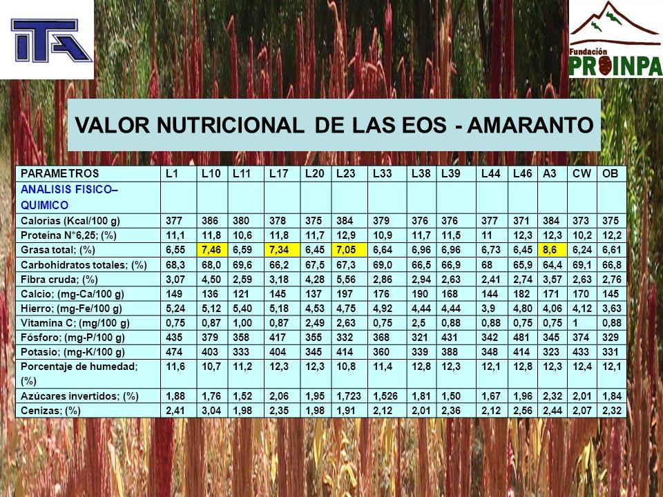 VALOR NUTRICIONAL REFERENCIAL AMARANTO PARAMETROCONTENIDO Energía (Kcal)391 Proteína (g)12 -19 Lípidos (g)6,1 – 8,1 Carbohidratos (g)71,8 Fibra (g)3,5 – 5,0 Calcio (mg)130 – 164 Hierro; (mg-Fe/100 g) Vitamina C (mg)1,5 Fósforo (mg)530 Potasio (mg)800 Cenizas (g)3,0 – 3,3