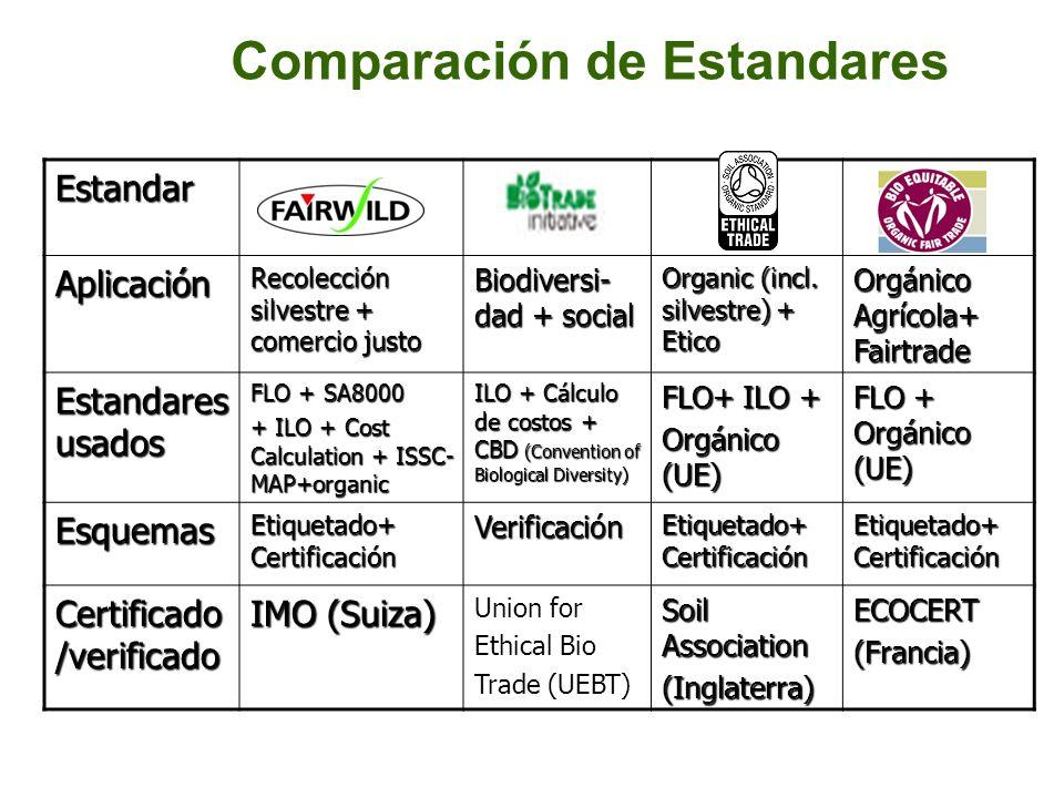 Comparación de Estandares Estandar Aplicación Recolección silvestre + comercio justo Biodiversi- dad + social Organic (incl. silvestre) + Etico Orgáni