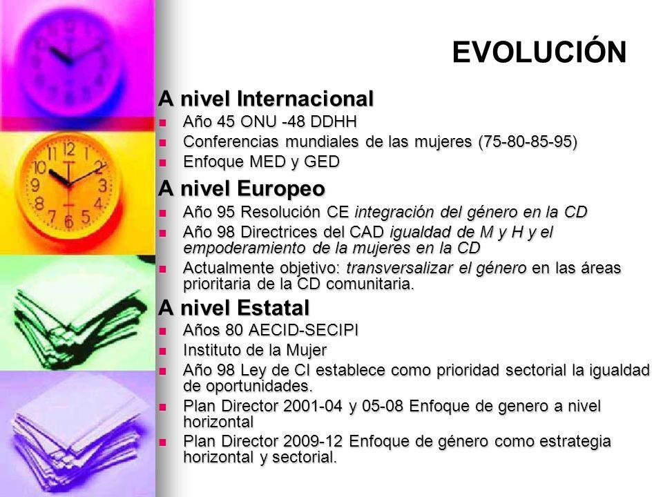 EVOLUCIÓN A nivel Internacional Año 45 ONU -48 DDHH Año 45 ONU -48 DDHH Conferencias mundiales de las mujeres (75-80-85-95) Conferencias mundiales de