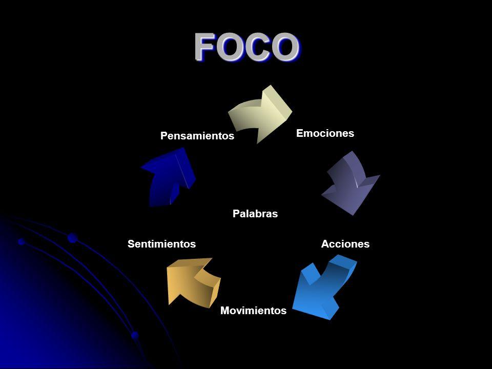 FOCOFOCO Emociones Acciones Movimientos Sentimientos Pensamientos Palabras