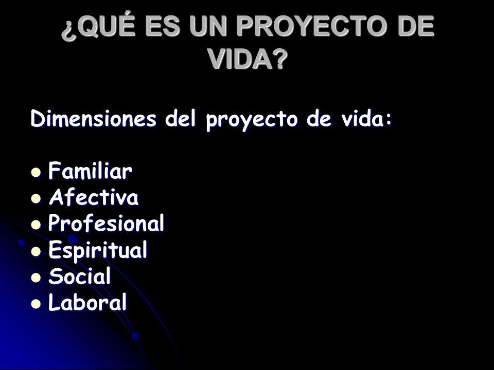 ¿QUÉ ES UN PROYECTO DE VIDA? Dimensiones del proyecto de vida: Familiar Familiar Afectiva Afectiva Profesional Profesional Espiritual Espiritual Socia