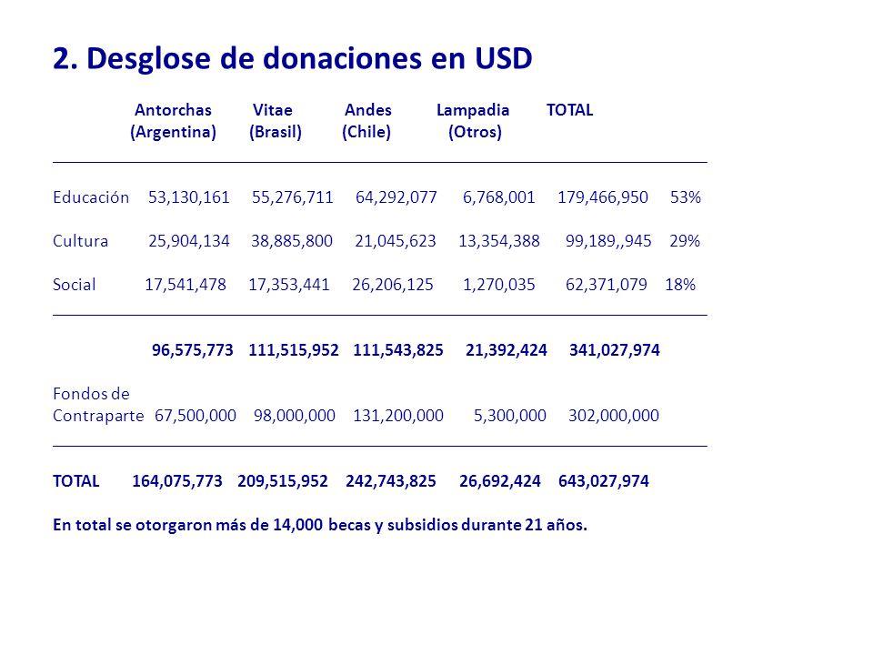 2. Desglose de donaciones en USD Antorchas Vitae Andes Lampadia TOTAL (Argentina) (Brasil) (Chile) (Otros) ___________________________________________