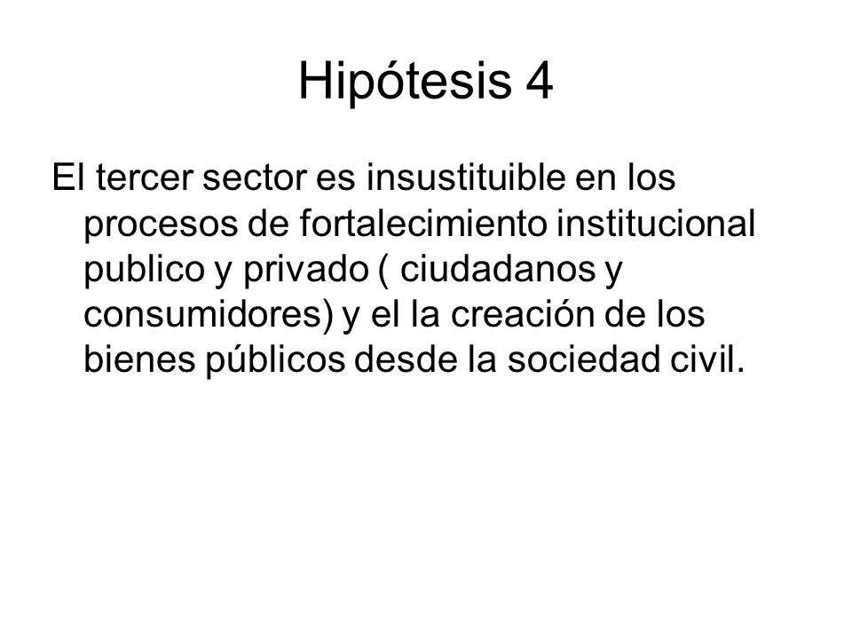 Hipótesis 4 El tercer sector es insustituible en los procesos de fortalecimiento institucional publico y privado ( ciudadanos y consumidores) y el la creación de los bienes públicos desde la sociedad civil.