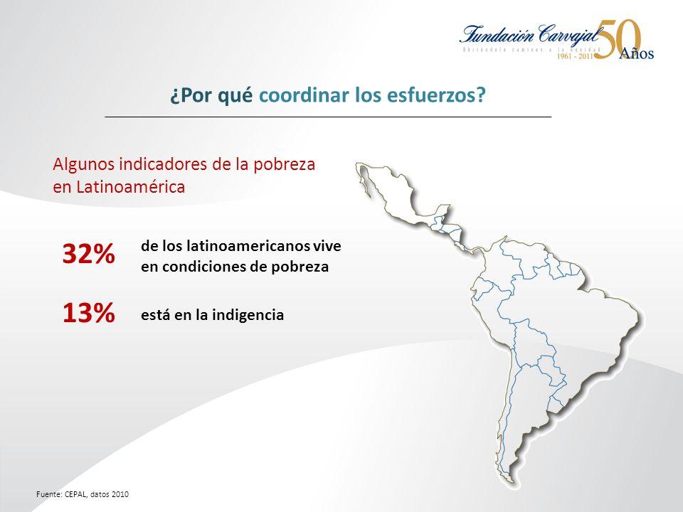 32% de los latinoamericanos vive en condiciones de pobreza está en la indigencia 13% Fuente: CEPAL, datos 2010 ¿Por qué coordinar los esfuerzos.
