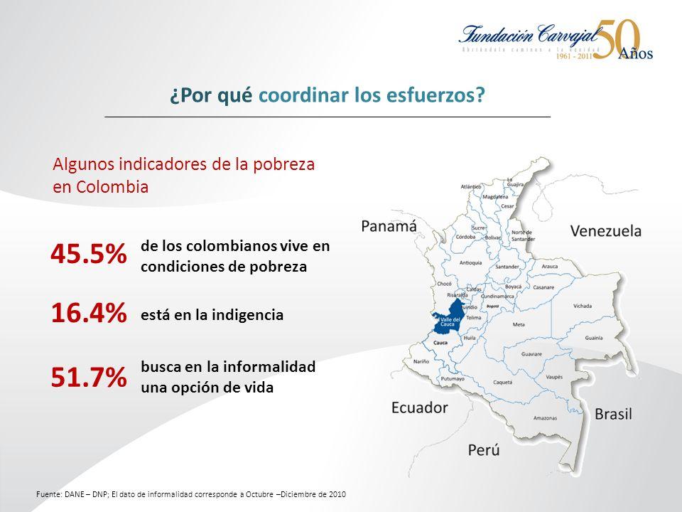 45.5% de los colombianos vive en condiciones de pobreza está en la indigencia 16.4% busca en la informalidad una opción de vida 51.7% Fuente: DANE – DNP; El dato de informalidad corresponde a Octubre –Diciembre de 2010 ¿Por qué coordinar los esfuerzos.