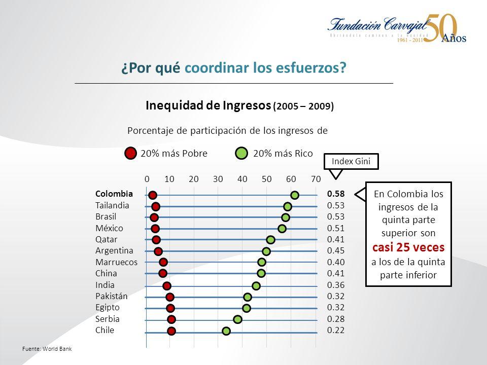 Inequidad de Ingresos (2005 – 2009) Fuente: World Bank ¿Por qué coordinar los esfuerzos.