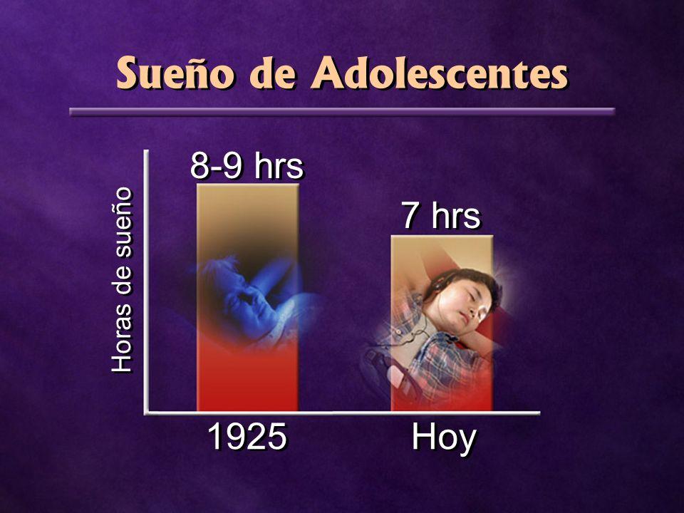 Horas de sueño Sueño de Adolescentes 8-9 hrs 1925 7 hrs Hoy