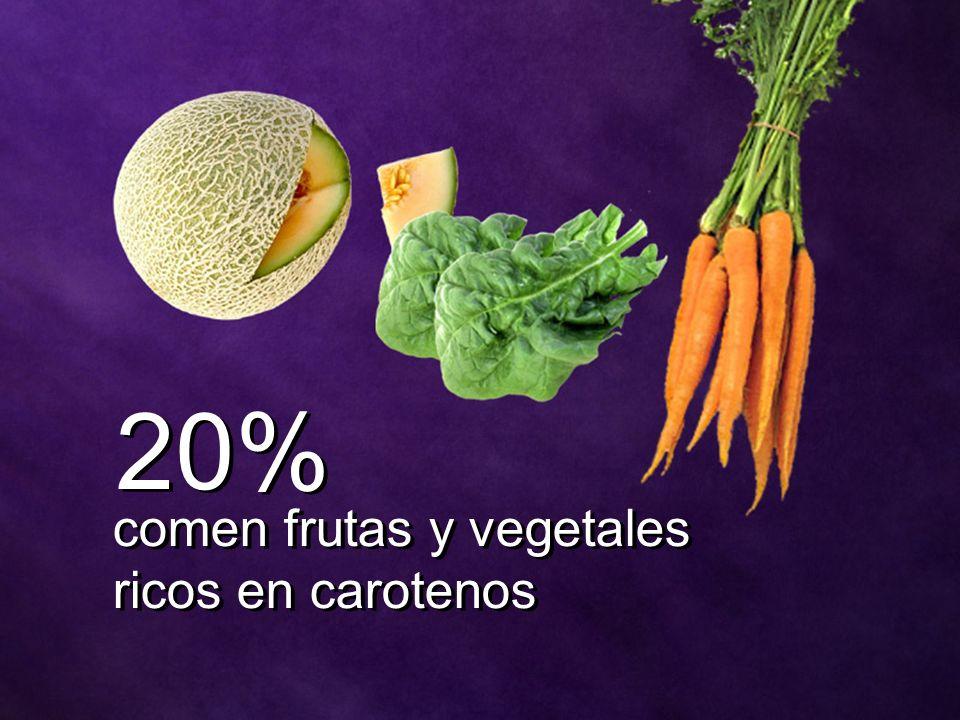 20% comen frutas y vegetales ricos en carotenos