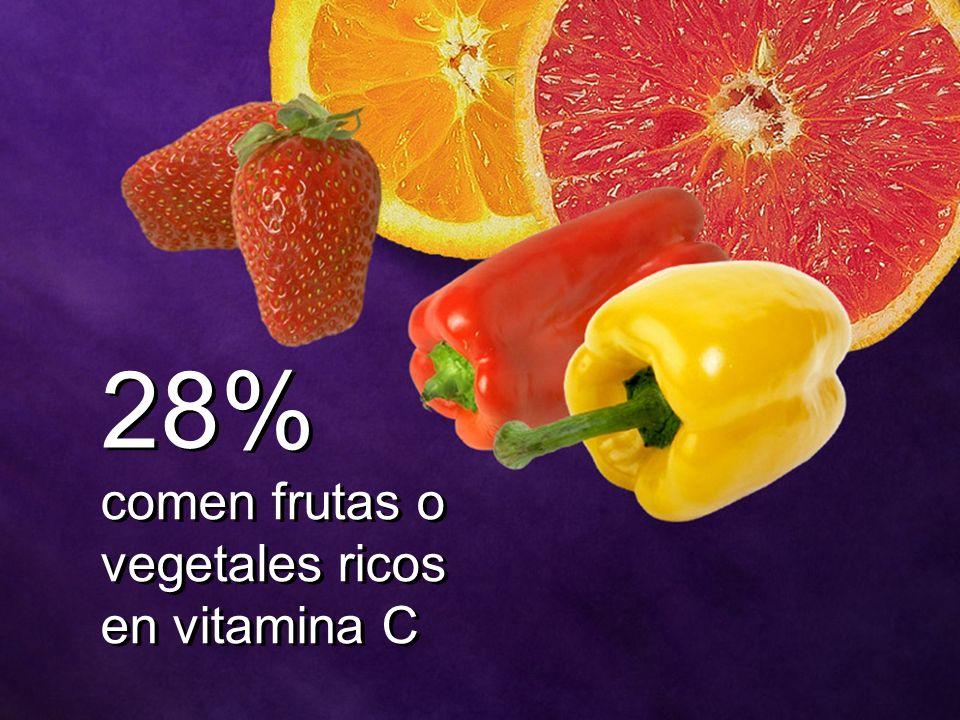 28% comen frutas o vegetales ricos en vitamina C