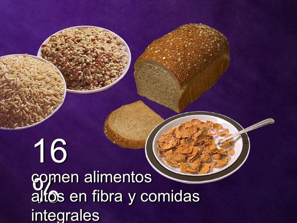 16 % comen alimentos altos en fibra y comidas integrales