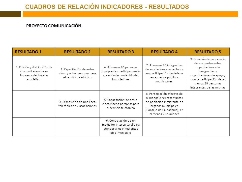 CUADROS DE RELACIÓN INDICADORES - RESULTADOS PROYECTO COMUNICACIÓN RESULTADO 1RESULTADO 2RESULTADO 3RESULTADO 4RESULTADO 5 1. Edición y distribución d