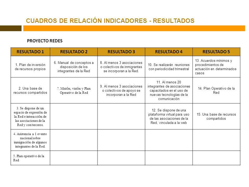 CUADROS DE RELACIÓN INDICADORES - RESULTADOS ANÁLISIS DE OBJETIVOS PROYECTO REDES RESULTADO 1RESULTADO 2RESULTADO 3RESULTADO 4RESULTADO 5 1. Plan de i