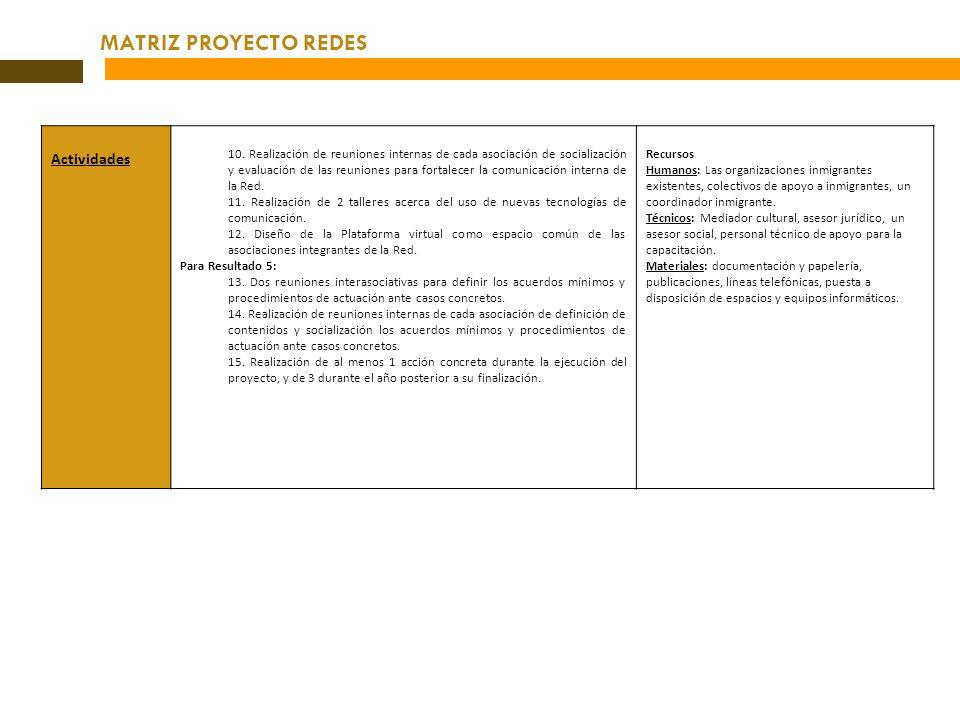 MATRIZ PROYECTO REDES Actividades 10. Realización de reuniones internas de cada asociación de socialización y evaluación de las reuniones para fortale