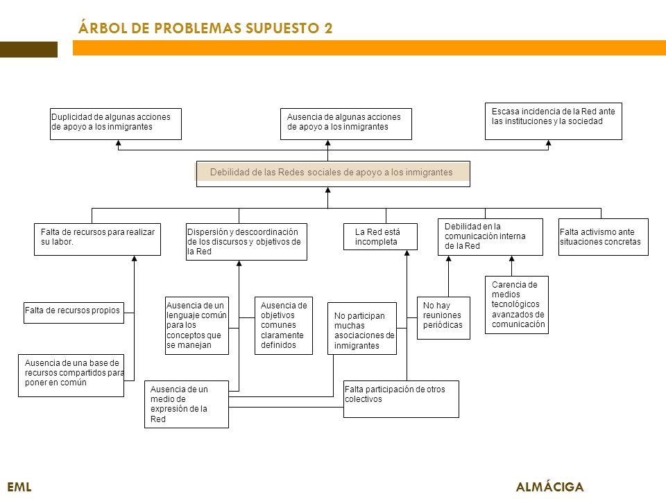 ÁRBOL DE PROBLEMAS SUPUESTO 2 EML ALMÁCIGA Debilidad de las Redes sociales de apoyo a los inmigrantes Duplicidad de algunas acciones de apoyo a los in