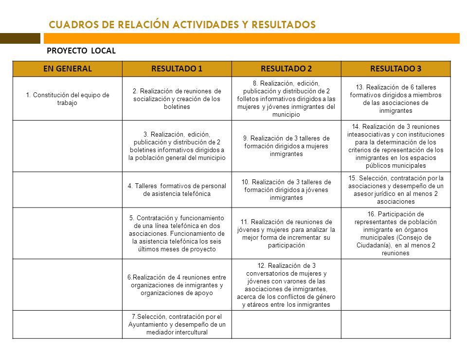 CUADROS DE RELACIÓN ACTIVIDADES Y RESULTADOS PROYECTO LOCAL EN GENERALRESULTADO 1RESULTADO 2RESULTADO 3 1. Constitución del equipo de trabajo 2. Reali