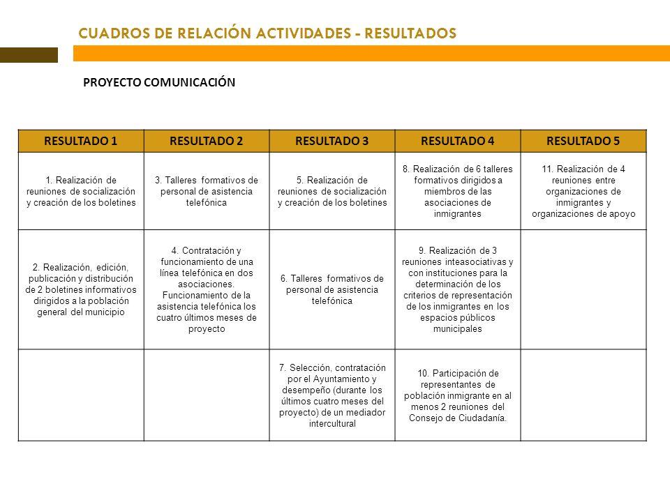 CUADROS DE RELACIÓN ACTIVIDADES - RESULTADOS PROYECTO COMUNICACIÓN RESULTADO 1RESULTADO 2RESULTADO 3RESULTADO 4RESULTADO 5 1. Realización de reuniones